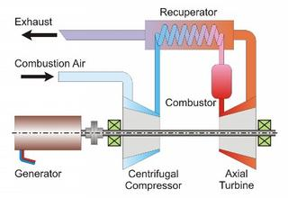 Model-Based Control of Micro Gas Turbines – Institute for